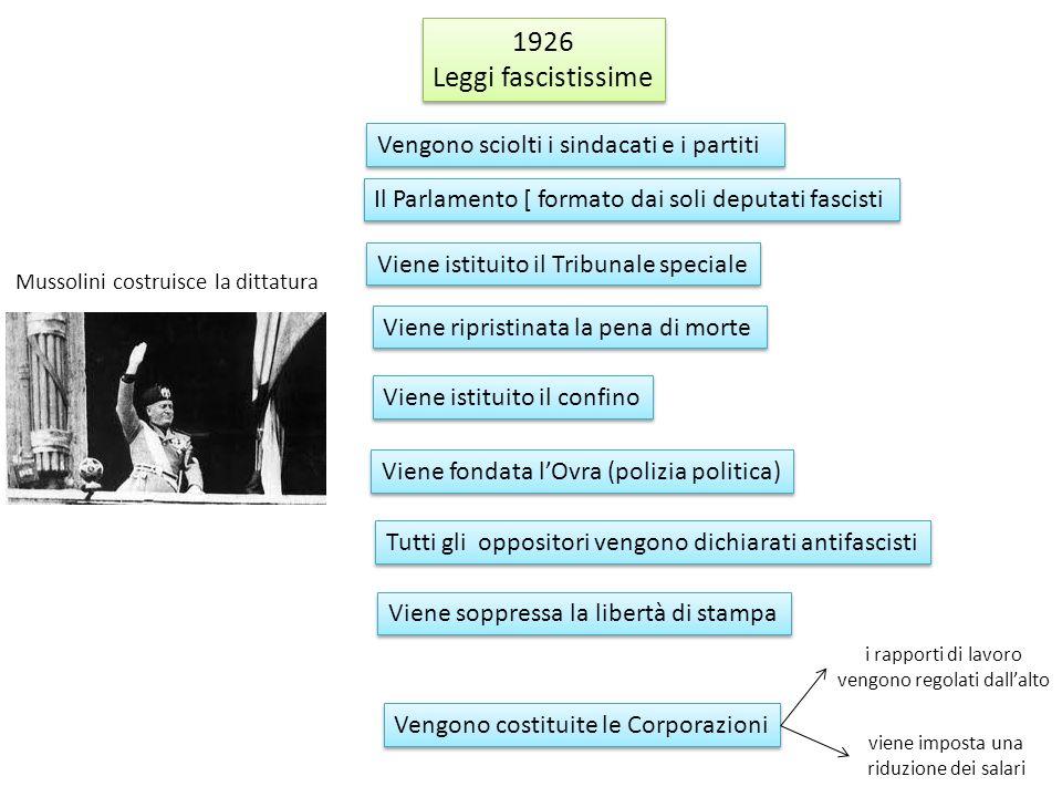 1926 Leggi fascistissime 1926 Leggi fascistissime Vengono sciolti i sindacati e i partiti Il Parlamento [ formato dai soli deputati fascisti Viene ist