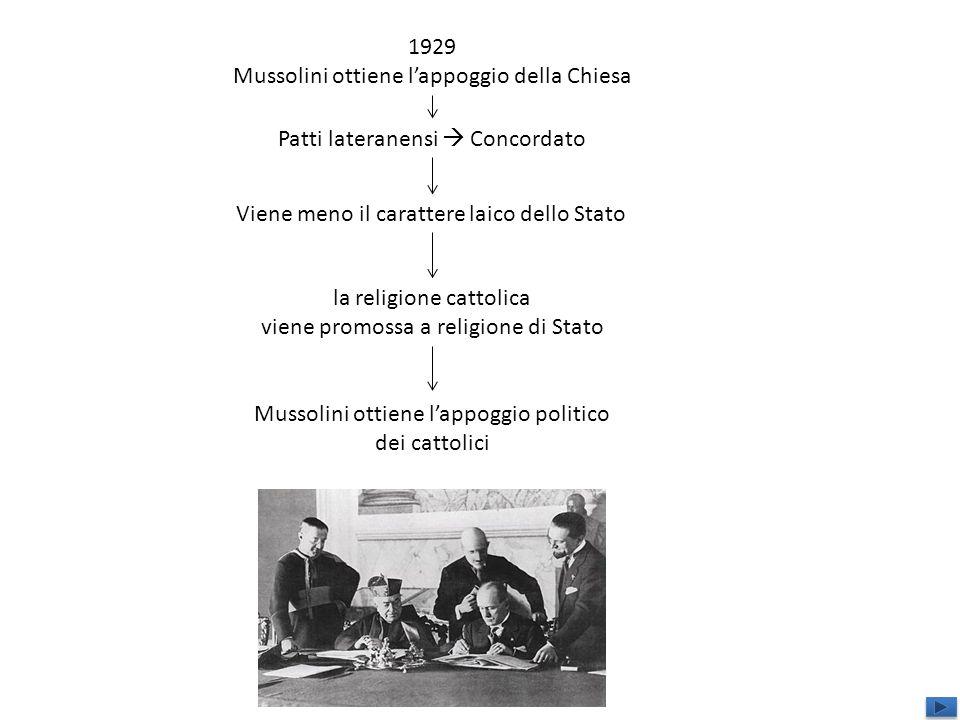 1929 Mussolini ottiene lappoggio della Chiesa Patti lateranensi Concordato Viene meno il carattere laico dello Stato la religione cattolica viene prom