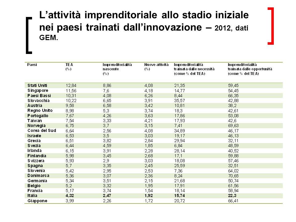 Lattività imprenditoriale allo stadio iniziale nei paesi trainati dallinnovazione – 2012, dati GEM.