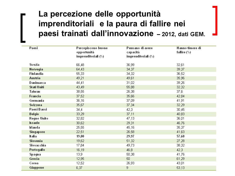 La percezione delle opportunità imprenditoriali e la paura di fallire nei paesi trainati dallinnovazione – 2012, dati GEM.