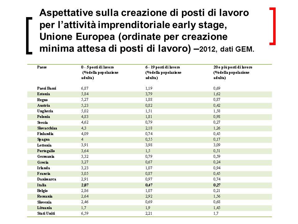 Aspettative sulla creazione di posti di lavoro per lattività imprenditoriale early stage, Unione Europea (ordinate per creazione minima attesa di posti di lavoro) – 2012, dati GEM.