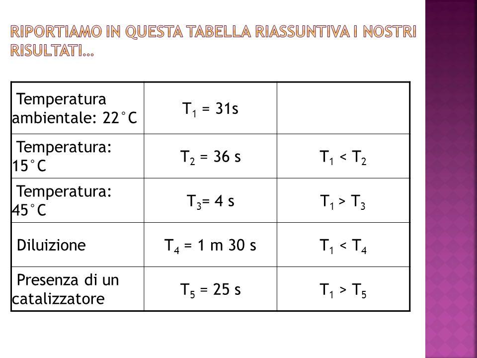 Temperatura ambientale: 22°C T 1 = 31s Temperatura: 15°C T 2 = 36 sT 1 < T 2 Temperatura: 45°C T 3 = 4 sT 1 > T 3 DiluizioneT 4 = 1 m 30 sT 1 < T 4 Pr