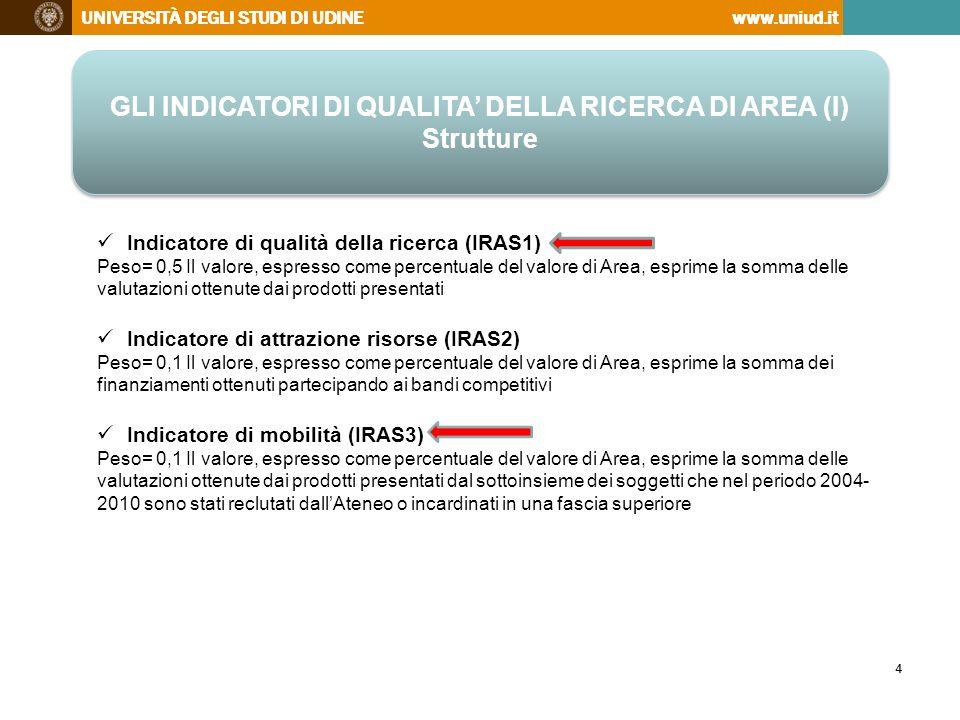 UNIVERSITÀ DEGLI STUDI DI UDINEwww.uniud.it 5 GLI INDICATORI DI QUALITA DELLA RICERCA DI AREA (II) Strutture GLI INDICATORI DI QUALITA DELLA RICERCA DI AREA (II) Strutture Indicatore di internazionalizzazione (IRAS4) Peso= 0,1 Il valore, espresso come percentuale dei valori di Area, misura la mobilità dei ricercatori in uscita/entrata espressa in mesi persona esprime la somma delle valutazioni ottenute dai prodotti eccellenti con almeno un coautore straniero Indicatore di alta formazione (IRAS5) Peso= 0,1 Il valore, espresso come percentuale del valore di Area, misura il numero di studenti di dottorato, assegnisti di ricerca, borsisti post-doc Indicatore di risorse proprie (IRAS6) Peso= 0,05 Il valore, espresso come percentuale del valore di Area, esprime la somma dei finanziamenti per progetti di ricerca derivati da risorse dellAteneo senza vincoli di destinazione destinate al finanziamento di progetti interni o cofinanziamento di progetti in bandi nazionali e internazionali Indicatore di miglioramento (IRAS7) Peso= 0,05 Misurato come differenza della performance relativa allindicatore IRAS1 ottenuta dalla VQR 2004-2010 e quella ottenuta dallanalogo indicatore nella procedura VTR 2001-2003