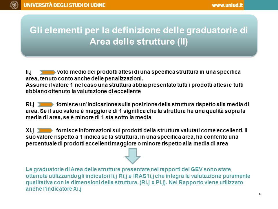 UNIVERSITÀ DEGLI STUDI DI UDINEwww.uniud.it http://www.uniud.it/ricerca/finanziamenti/valutazione/vqr/autovalutazione.pdf 19 Il rapporto del GEV di Area 10 - Esemplificazione Tab.