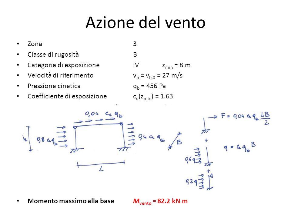 Azione del vento Zona 3 Classe di rugosità B Categoria di esposizione IVz min = 8 m Velocità di riferimentov b = v b,0 = 27 m/s Pressione cineticaq b