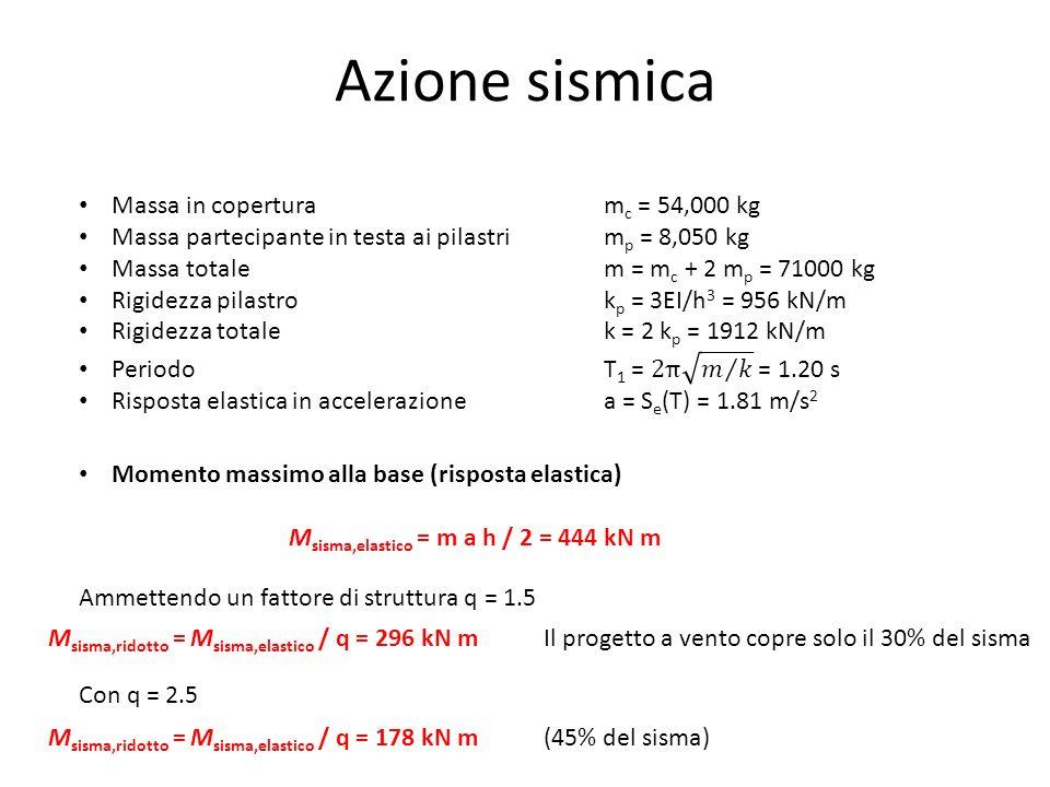 Azione sismica Ammettendo un fattore di struttura q = 1.5 M sisma,ridotto = M sisma,elastico / q = 296 kN mIl progetto a vento copre solo il 30% del s