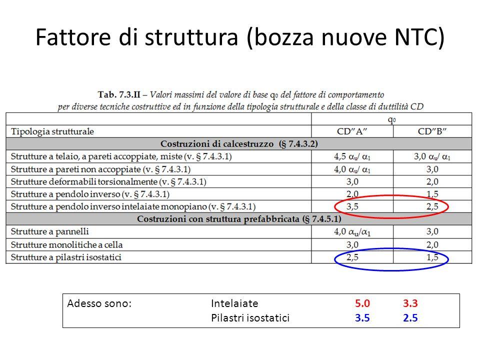 Fattore di struttura (bozza nuove NTC) Adesso sono:Intelaiate5.03.3 Pilastri isostatici3.52.5
