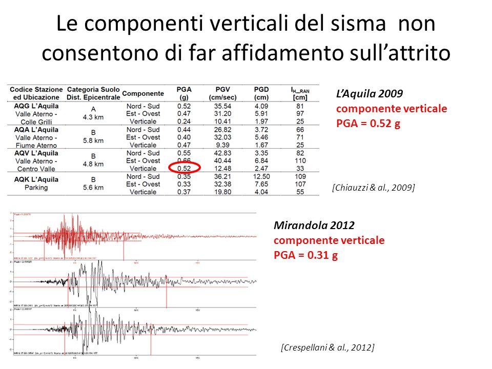 Le componenti verticali del sisma non consentono di far affidamento sullattrito Mirandola 2012 componente verticale PGA = 0.31 g LAquila 2009 componen