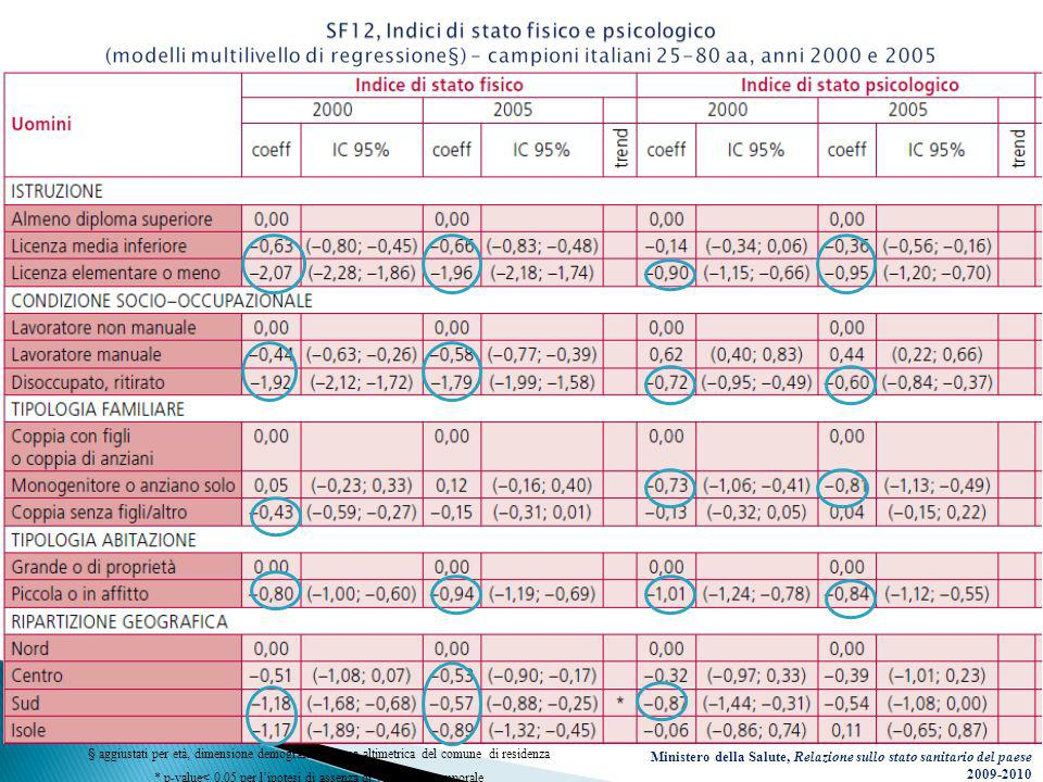 § aggiustati per età, dimensione demografica e zona altimetrica del comune di residenza * p-value< 0.05 per lipotesi di assenza di variazione temporal