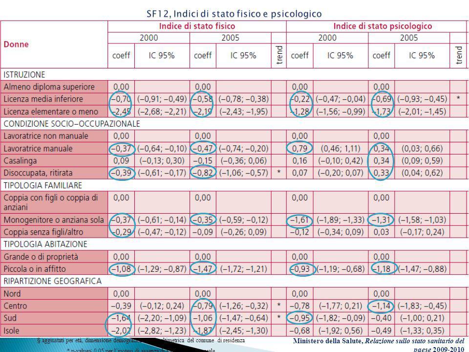 Indice di stato fisico.Donne italiane di età 25-80 anni.