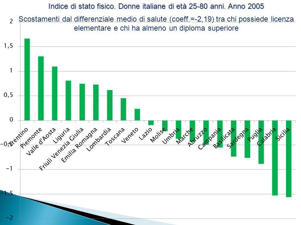 Indice di stato fisico. Donne italiane di età 25-80 anni. Anno 2005 Scostamenti dal differenziale medio di salute (coeff.=-2,19) tra chi possiede lice
