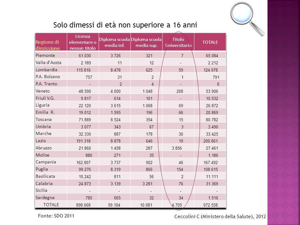 Fonte: SDO 2011 Solo dimessi di età non superiore a 16 anni Ceccolini C (Ministero della Salute), 2012