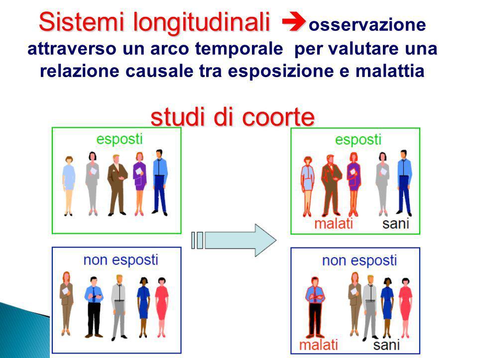 Sistemi longitudinali Sistemi longitudinali osservazione attraverso un arco temporale per valutare una relazione causale tra esposizione e malattia st
