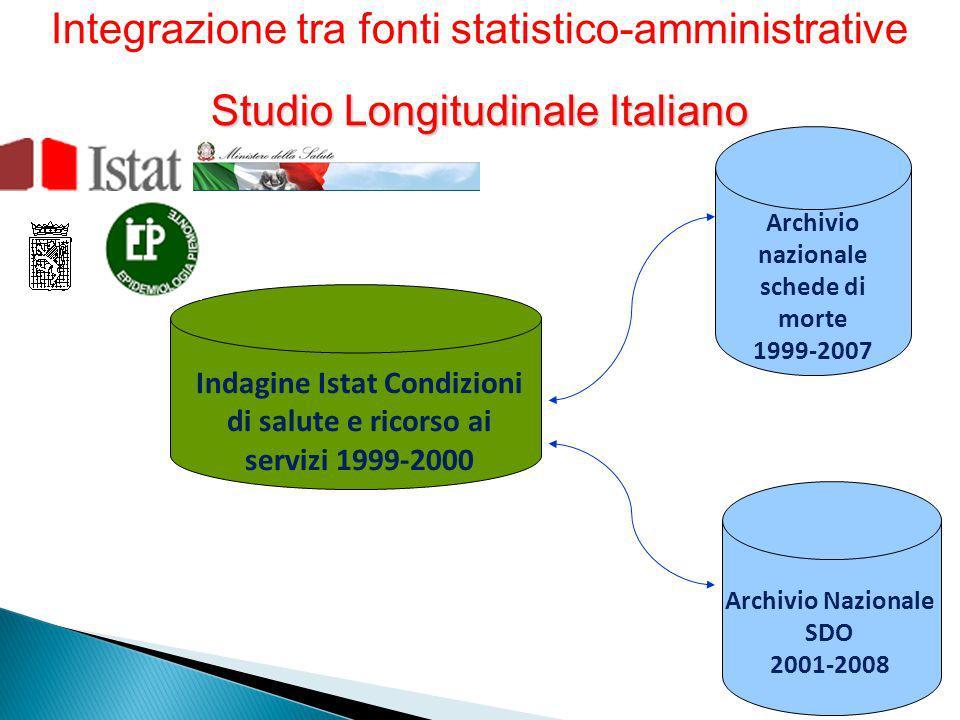 Indagine Istat Condizioni di salute e ricorso ai servizi 1999-2000 Integrazione tra fonti statistico-amministrative Studio Longitudinale Italiano Arch