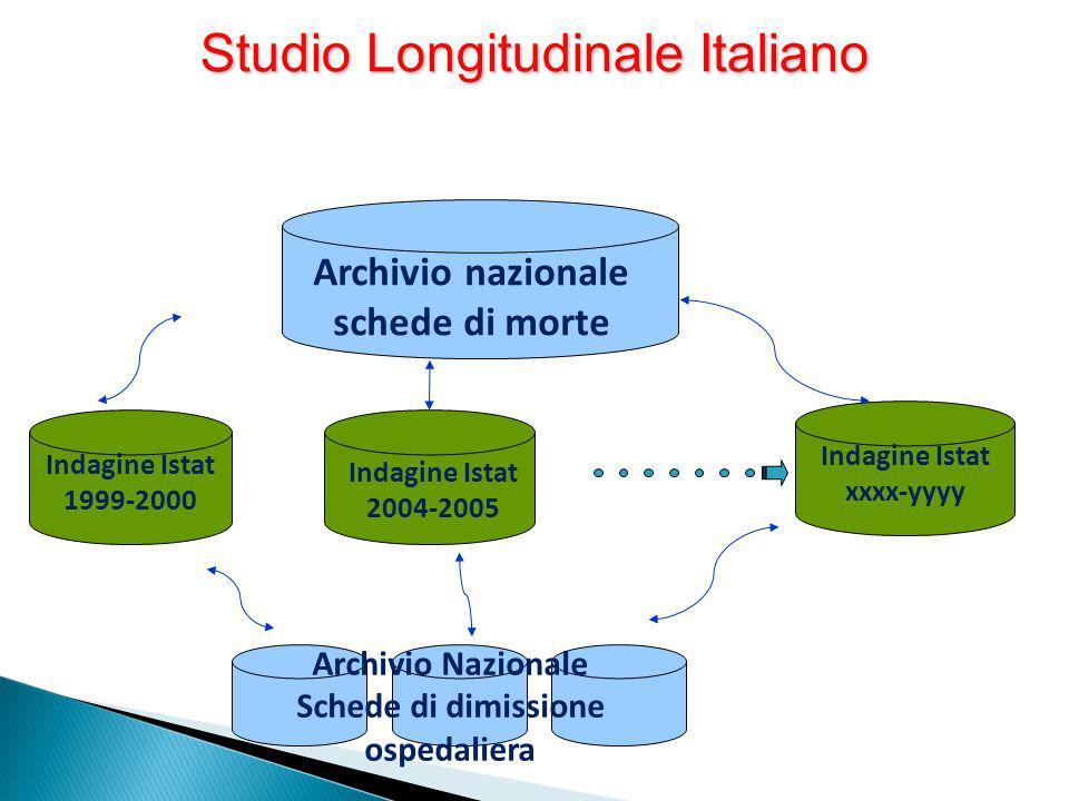 Indagine Istat 1999-2000 Archivio nazionale schede di morte Indagine Istat 2004-2005 Indagine Istat xxxx-yyyy Archivio Nazionale Schede di dimissione