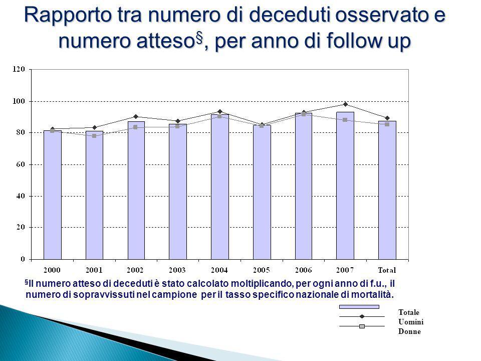 Uomini Donne Totale § Il numero atteso di deceduti è stato calcolato moltiplicando, per ogni anno di f.u., il numero di sopravvissuti nel campione per
