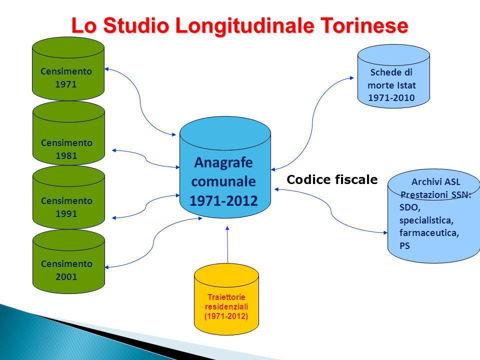 Anagrafe comunale 1971-2012 Schede di morte Istat 1971-2010 Traiettorie residenziali (1971-2012) Archivi ASL Prestazioni SSN: SDO, specialistica, farm
