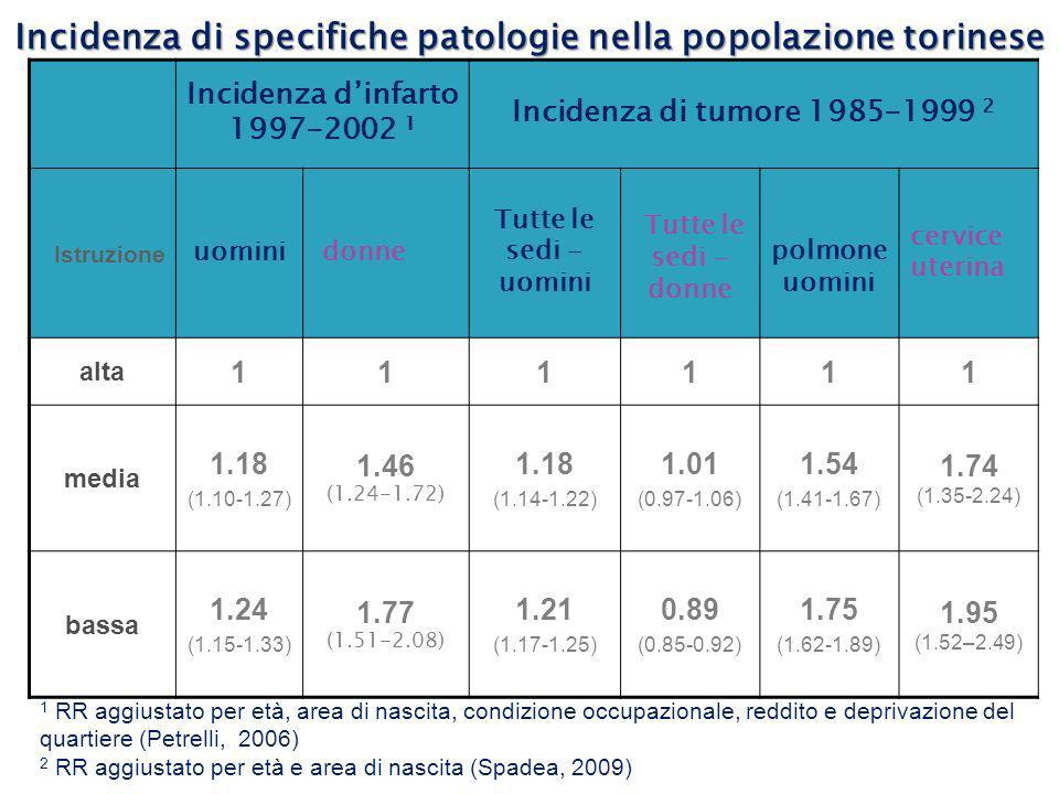 Incidenza dinfarto 1997-2002 1 Incidenza di tumore 1985-1999 2 Istruzione uomini donne Tutte le sedi - uomini Tutte le sedi - donne polmone uomini cer