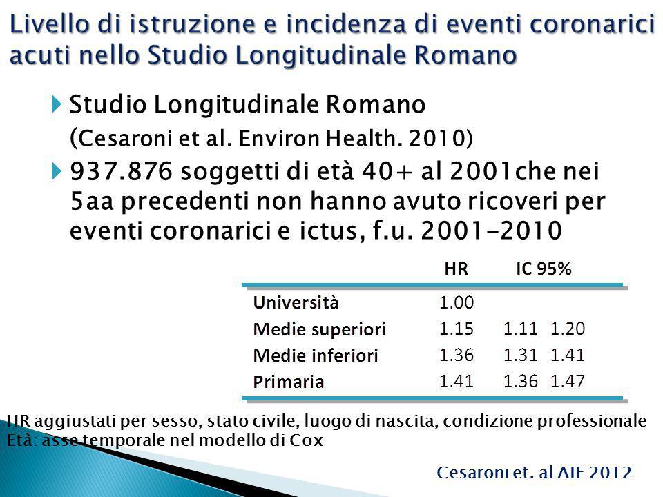 Studio Longitudinale Romano ( Cesaroni et al. Environ Health. 2010) 937.876 soggetti di età 40+ al 2001che nei 5aa precedenti non hanno avuto ricoveri