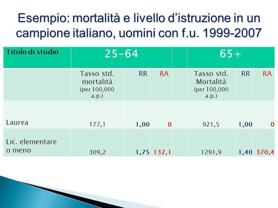 Titolo di studio 25-6465+ Tasso std. mortalità (per 100,000 a.p.) RRRATasso std. Mortalità (per 100,000 a.p.) RRRA Laurea 177,11,000921,51,000 Lic. el