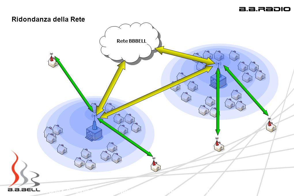 Top-IX 9 Aprile 2009 Network Infrastucture: Una regione in LAN Ridondanza della Rete Rete BBBELL