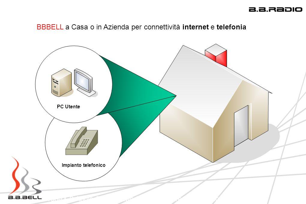 Top-IX 9 Aprile 2009 Network Infrastucture: Una regione in LAN BBBELL a Casa o in Azienda per connettività internet e telefonia PC Utente Impianto tel