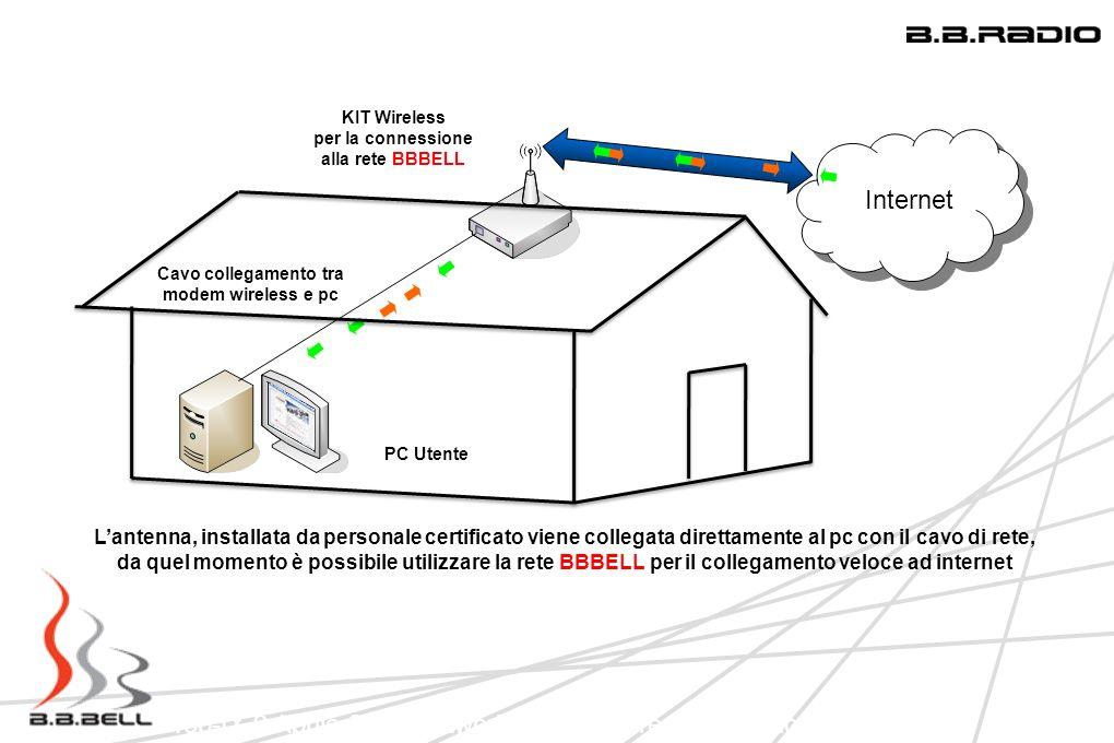 Top-IX 9 Aprile 2009 Network Infrastucture: Una regione in LAN Connessione per un PC KIT Wireless per la connessione alla rete BBBELL PC Utente Cavo c