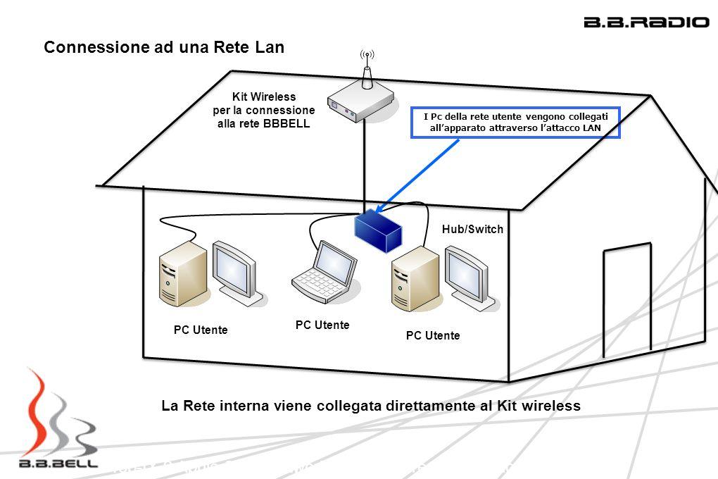 Top-IX 9 Aprile 2009 Network Infrastucture: Una regione in LAN Connessione ad una Rete Lan Kit Wireless per la connessione alla rete BBBELL PC Utente