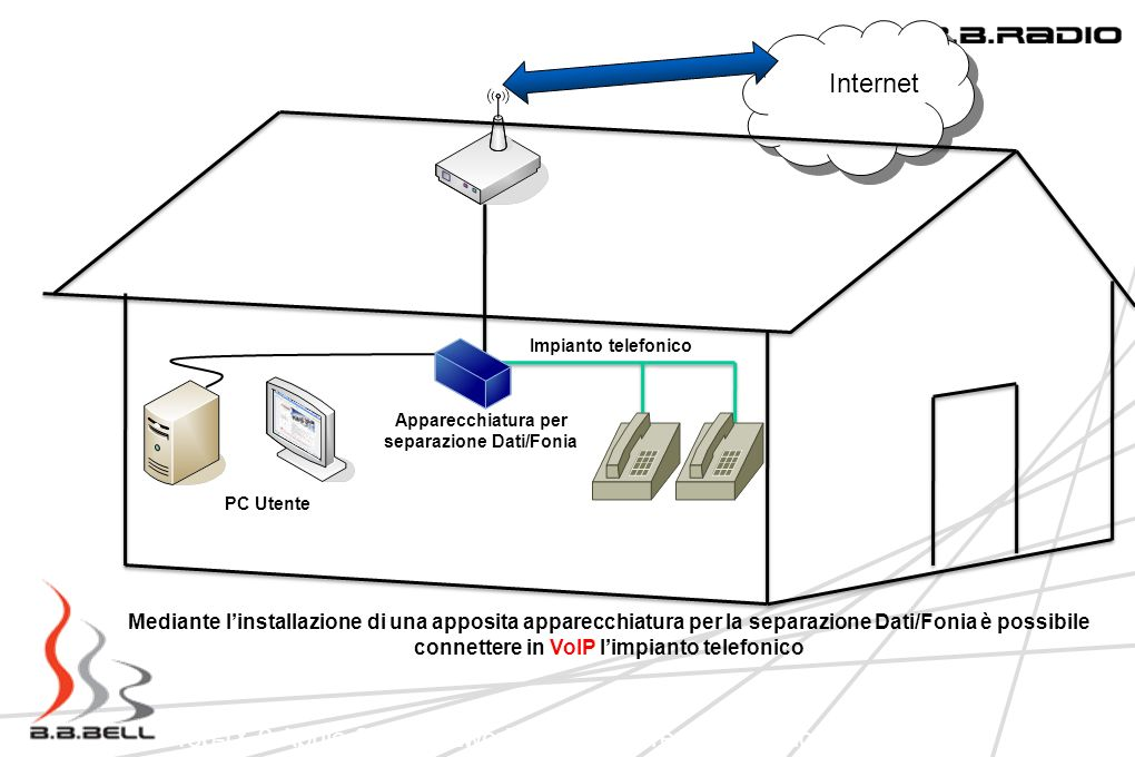 Top-IX 9 Aprile 2009 Network Infrastucture: Una regione in LAN Impianto telefonico PC Utente Apparecchiatura per separazione Dati/Fonia Mediante linst