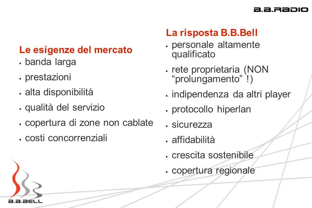 4 Le esigenze del mercato banda larga prestazioni alta disponibilità qualità del servizio copertura di zone non cablate costi concorrenziali La rispos