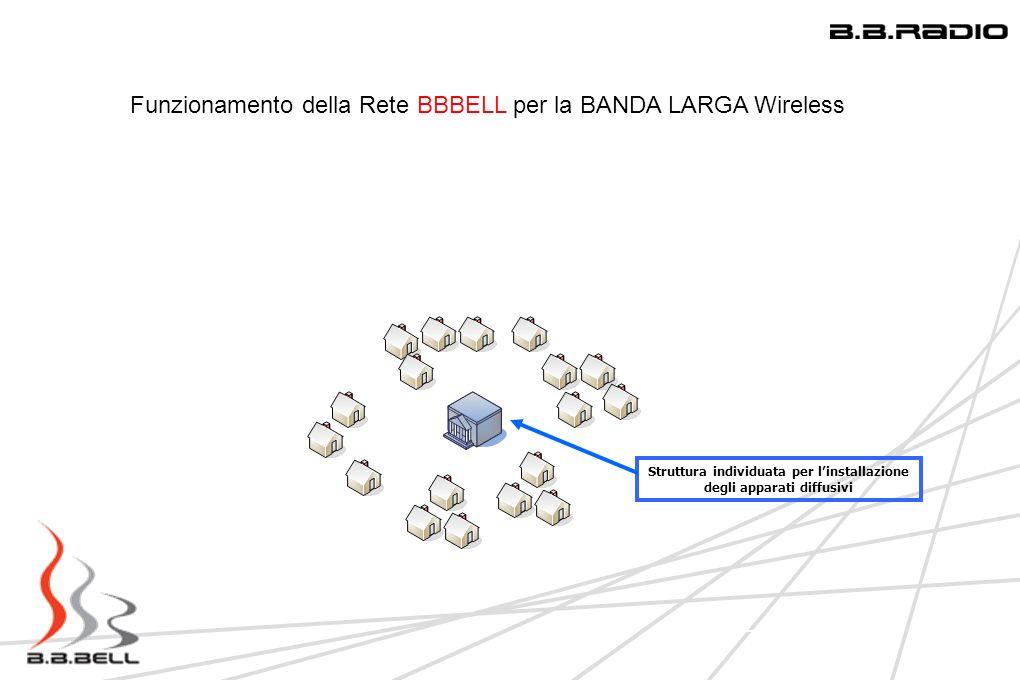 8 Funzionamento della Rete BBBELL per la BANDA LARGA Wireless 4 - 5 KM – 5 Km Antenna diffusiva usata per diffondere il segnale in tutta la zona interessata Rete BBBELL