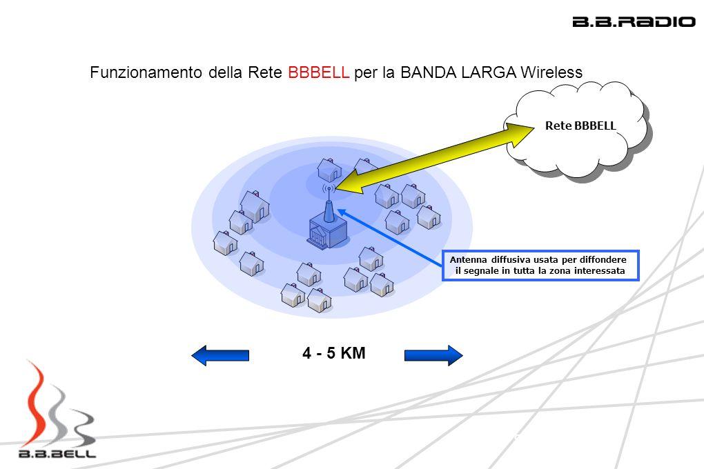 8 Funzionamento della Rete BBBELL per la BANDA LARGA Wireless 4 - 5 KM – 5 Km Antenna diffusiva usata per diffondere il segnale in tutta la zona inter
