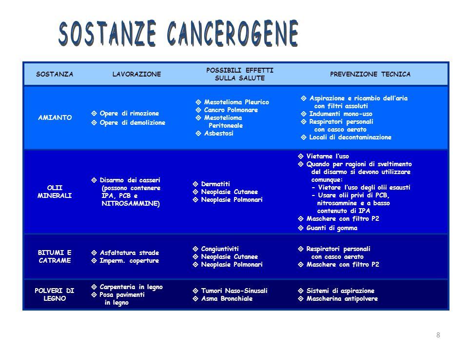 SOSTANZALAVORAZIONE POSSIBILI EFFETTI SULLA SALUTE PREVENZIONE TECNICA AMIANTO Opere di rimozione Opere di demolizione Mesotelioma Pleurico Cancro Pol