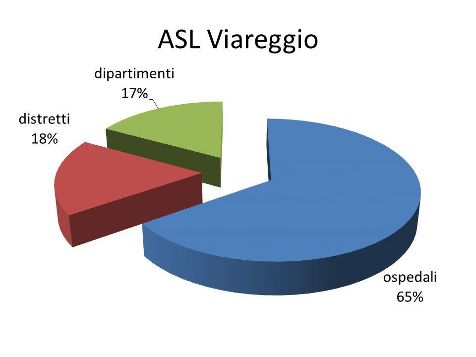 ASL Viareggio