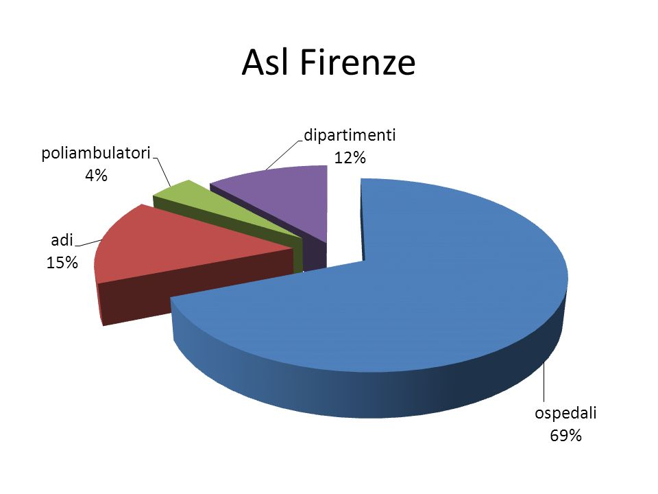Asl Firenze