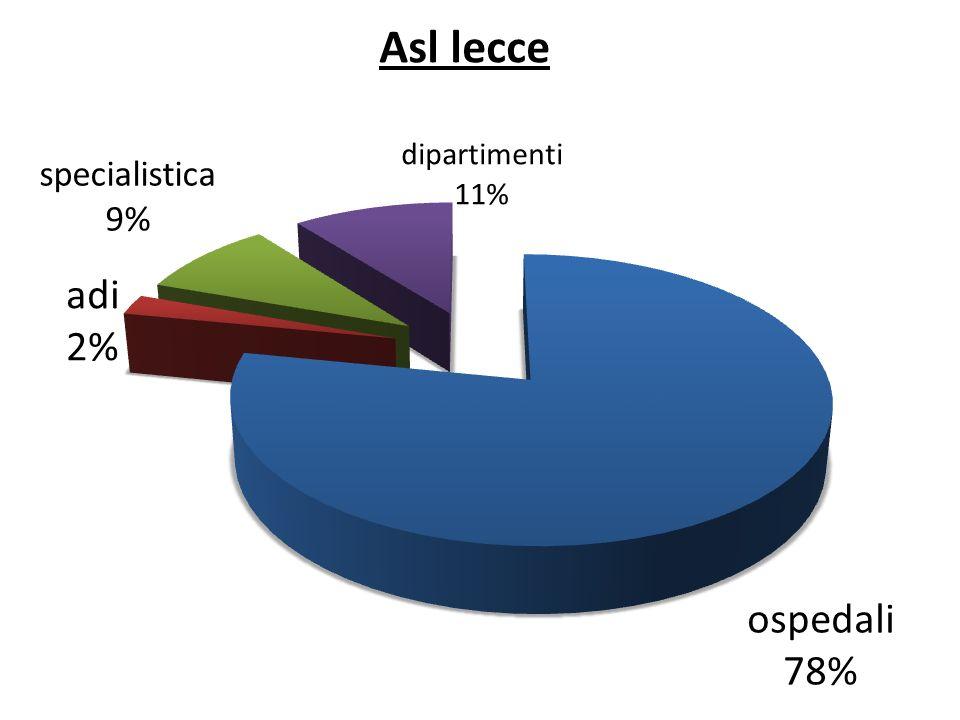 Totale infermieri: 1484 Rapporto x abitanti :1/274 ospedali : n.