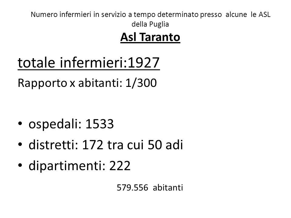 totale infermieri:1927 Rapporto x abitanti: 1/300 ospedali: 1533 distretti: 172 tra cui 50 adi dipartimenti: 222 Numero infermieri in servizio a tempo determinato presso alcune le ASL della Puglia Asl Taranto 579.556 abitanti