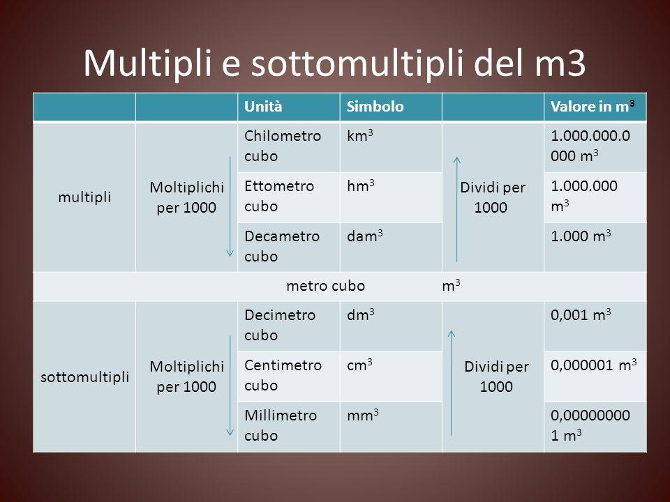 Multipli e sottomultipli del m3 UnitàSimboloValore in m 3 multipli Moltiplichi per 1000 Chilometro cubo km 3 Dividi per 1000 1.000.000.0 000 m 3 Ettom