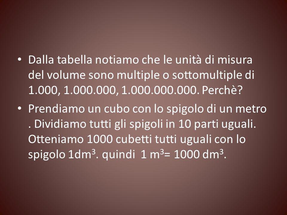 Dalla tabella notiamo che le unità di misura del volume sono multiple o sottomultiple di 1.000, 1.000.000, 1.000.000.000. Perchè? Prendiamo un cubo co