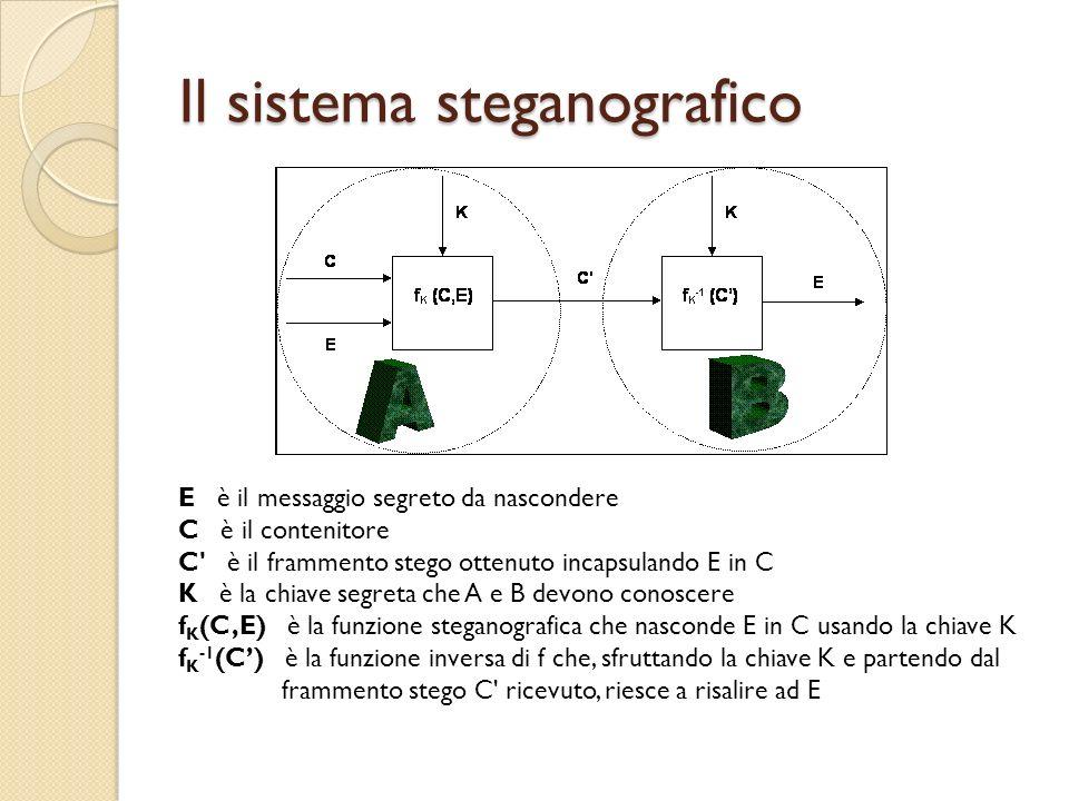 Il sistema steganografico E è il messaggio segreto da nascondere C è il contenitore C' è il frammento stego ottenuto incapsulando E in C K è la chiave