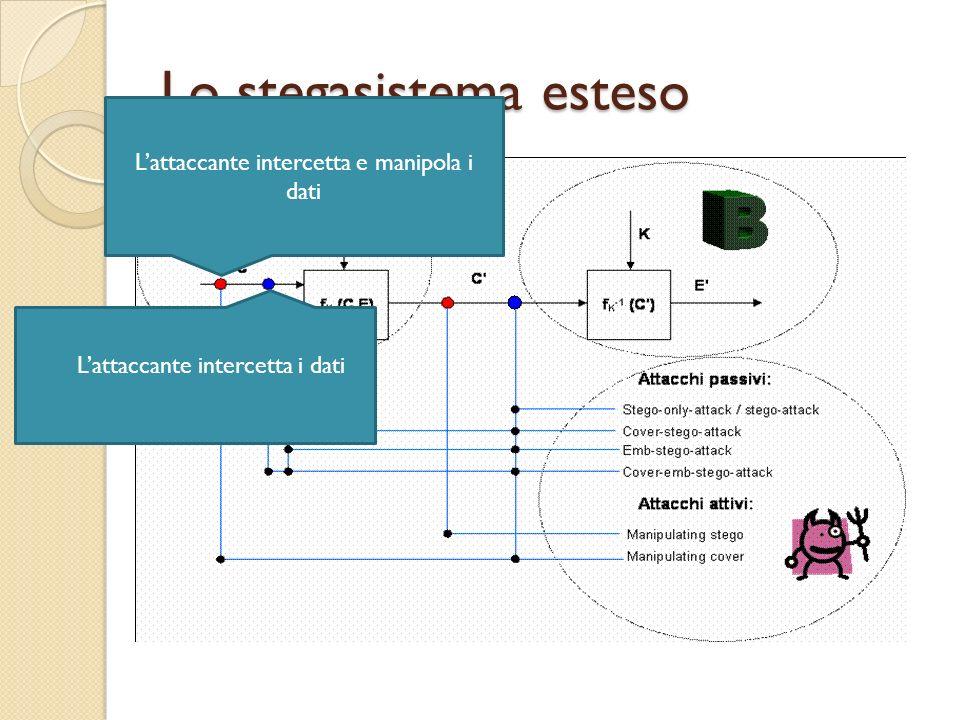 Lo stegasistema esteso Lattaccante intercetta e manipola i dati Lattaccante intercetta i dati