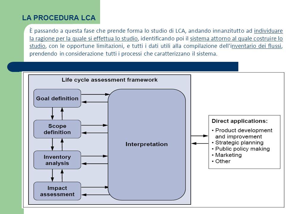 LA PROCEDURA LCA È passando a questa fase che prende forma lo studio di LCA, andando innanzitutto ad individuare la ragione per la quale si effettua l