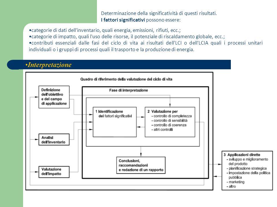 Interpretazione categorie di dati dell'inventario, quali energia, emissioni, rifiuti, ecc.; categorie di impatto, quali l'uso delle risorse, il potenz