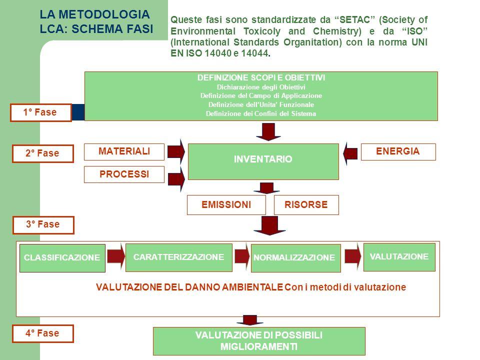 VALUTAZIONE DEL DANNO AMBIENTALE Con i metodi di valutazione INVENTARIO MATERIALI PROCESSI ENERGIA EMISSIONI 1° Fase VALUTAZIONE DI POSSIBILI MIGLIORA