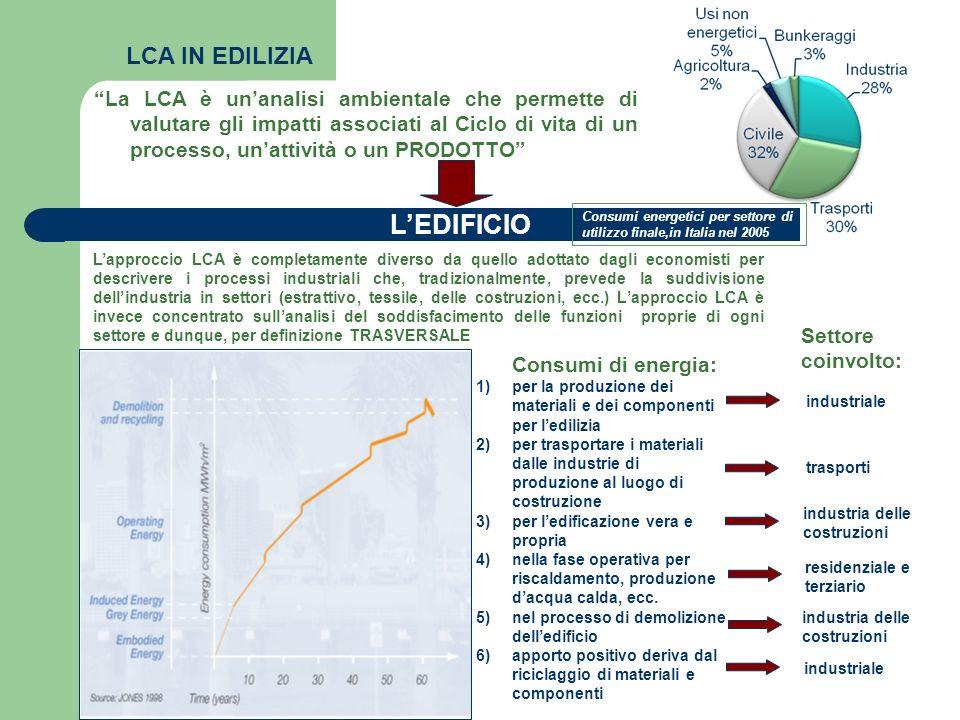 residenziale e terziario LCA IN EDILIZIA La LCA è unanalisi ambientale che permette di valutare gli impatti associati al Ciclo di vita di un processo,