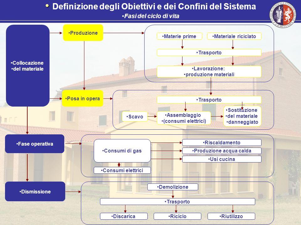 Collocazione del materiale Produzione Posa in opera Materie primeMateriale riciclato Trasporto Lavorazione: produzione materiali Trasporto Assemblaggi