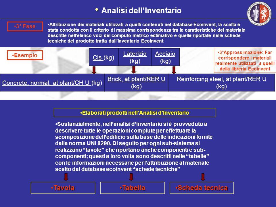 Cls (kg) Laterizio (kg) Acciaio (kg) 3° Fase Attribuzione dei materiali utilizzati a quelli contenuti nel database Ecoinvent, la scelta è stata condot