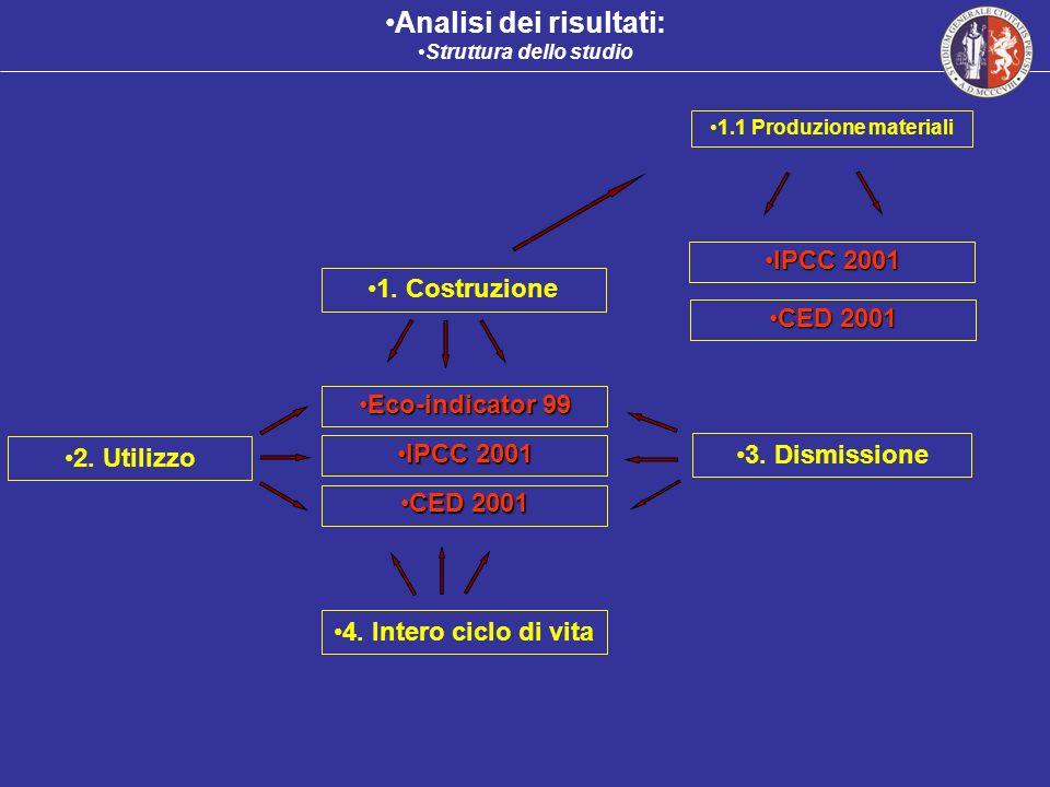 Analisi dei risultati: Struttura dello studio 1. Costruzione 4. Intero ciclo di vita 3. Dismissione IPCC 2001IPCC 2001 CED 2001CED 2001 Eco-indicator