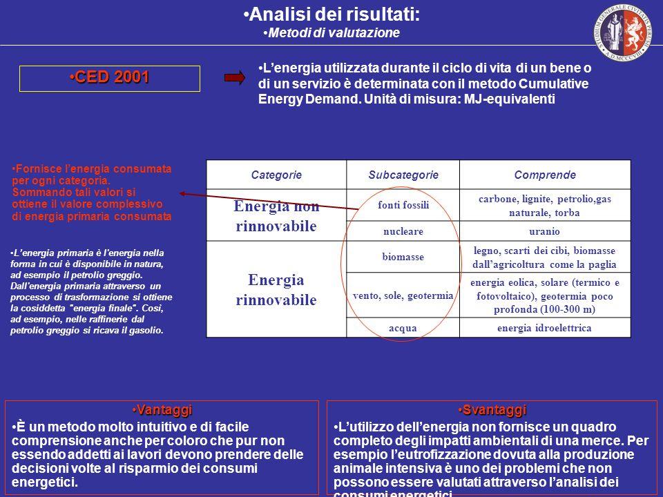 Analisi dei risultati: Metodi di valutazione CED 2001CED 2001 CategorieSubcategorieComprende Energia non rinnovabile fonti fossili carbone, lignite, p