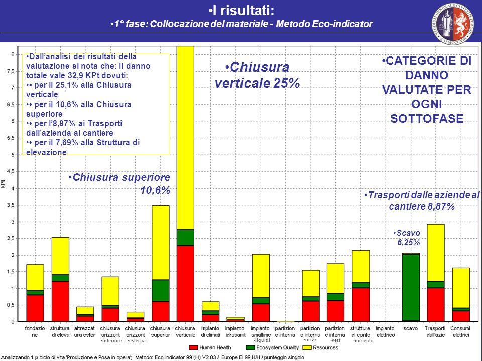 inferiore esterna liquidi vert nimento CATEGORIE DI DANNO VALUTATE PER OGNI SOTTOFASE Chiusura verticale 25% Chiusura superiore 10,6% Trasporti dalle